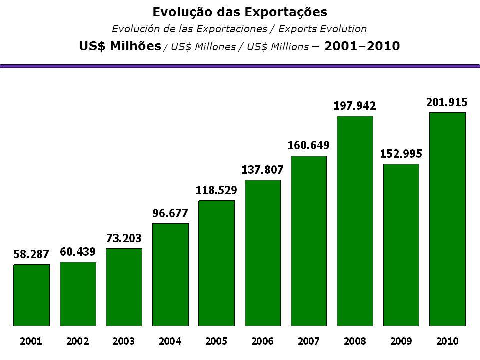 Evolução das Exportações Evolución de las Exportaciones / Exports Evolution US$ Milhões / US$ Millones / US$ Millions – 2001–2010