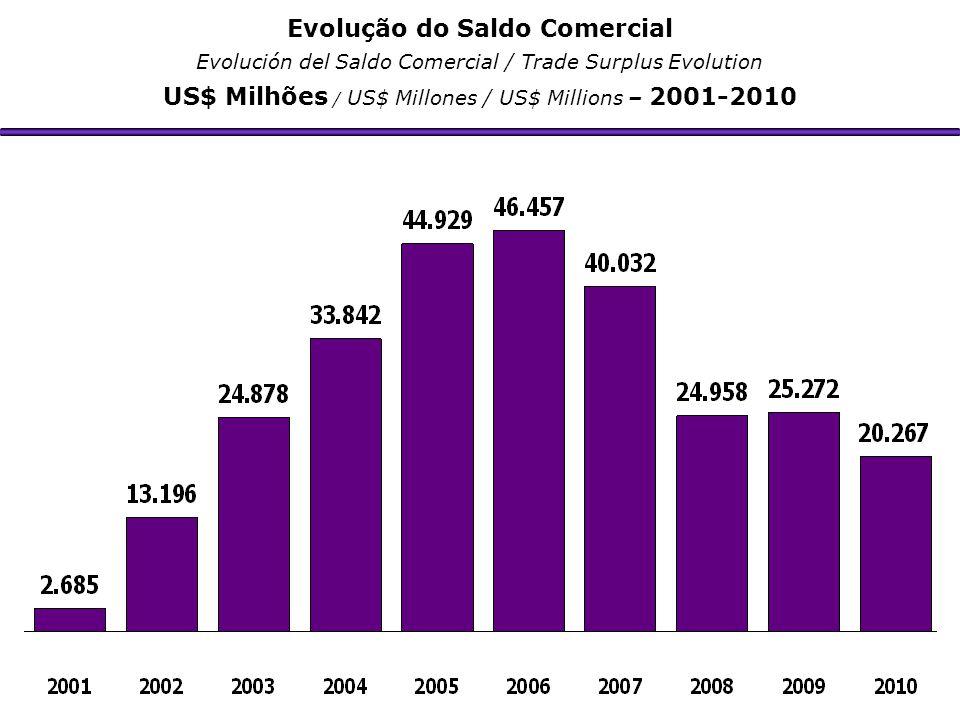 Evolução do Saldo Comercial Evolución del Saldo Comercial / Trade Surplus Evolution US$ Milhões / US$ Millones / US$ Millions – 2001-2010