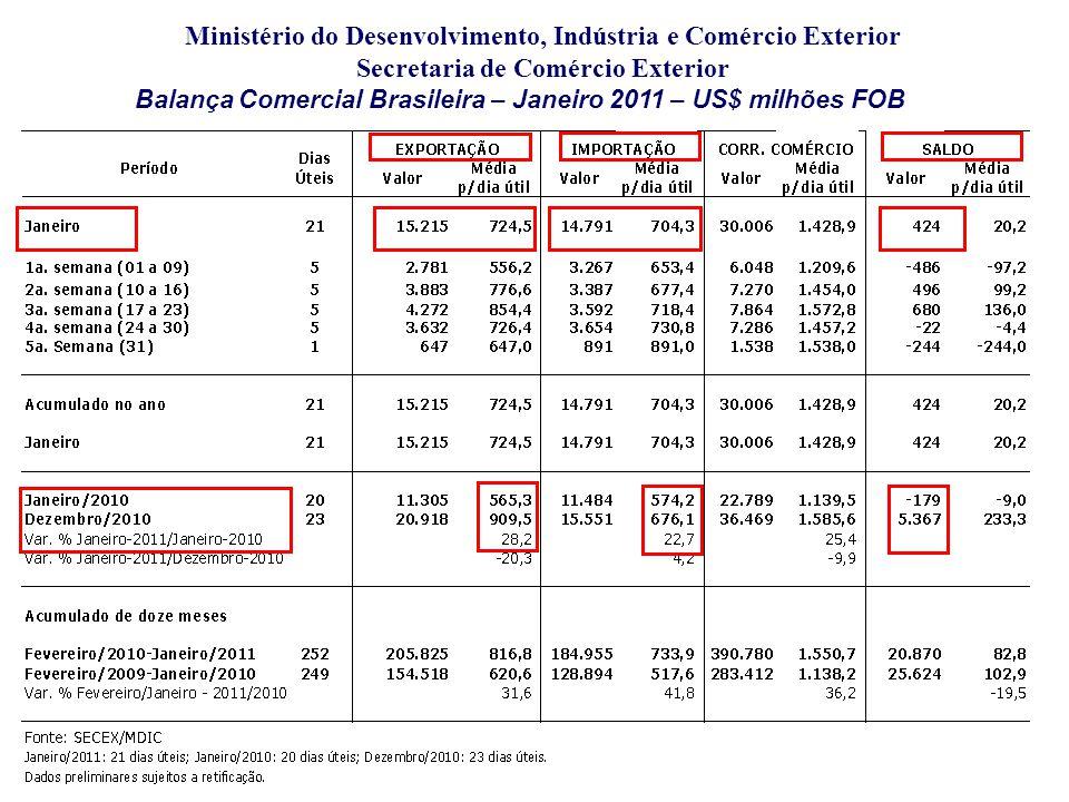 Ministério do Desenvolvimento, Indústria e Comércio Exterior Secretaria de Comércio Exterior Balança Comercial Brasileira – Janeiro 2011 – US$ milhões