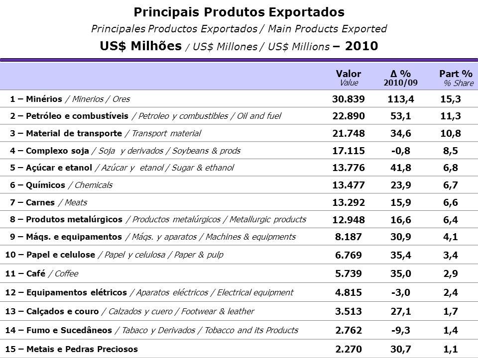 Valor Value Δ % 2010/09 Part % % Share 1 – Minérios / Minerios / Ores 30.839113,415,3 2 – Petróleo e combustíveis / Petroleo y combustibles / Oil and