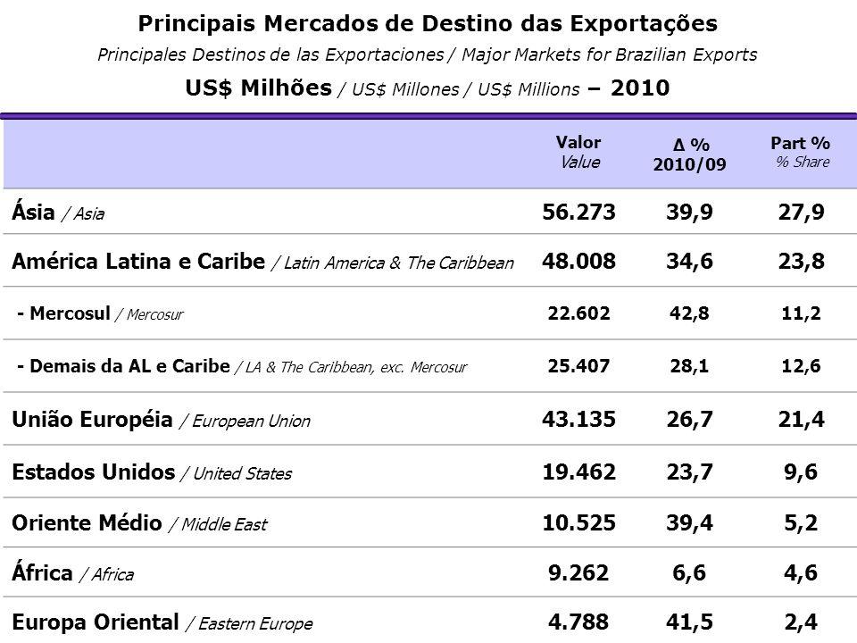Valor Value Δ % 2010/09 Part % % Share Ásia / Asia 56.27339,927,9 América Latina e Caribe / Latin America & The Caribbean 48.00834,623,8 - Mercosul /