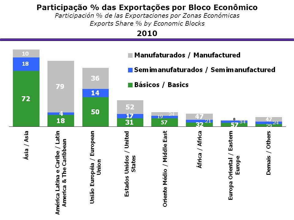 Participação % das Exportações por Bloco Econômico Participación % de las Exportaciones por Zonas Económicas Exports Share % by Economic Blocks 2010
