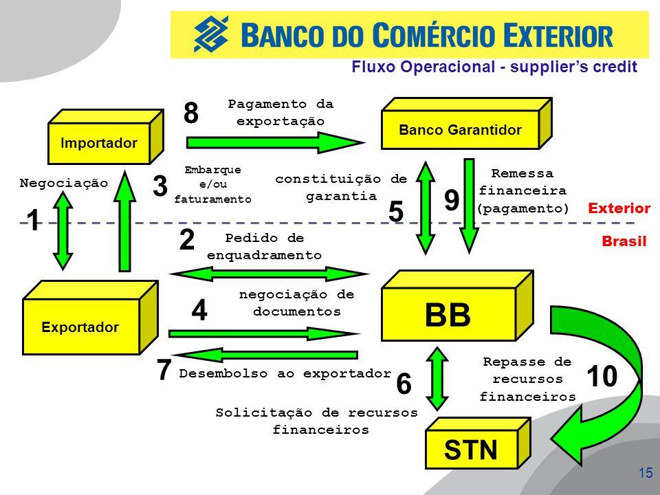 15 Importador Banco Garantidor Exportador BB STN Exterior Brasil Negociação 1 2 Pedido de enquadramento 4 negociação de documentos 7 Desembolso ao exp