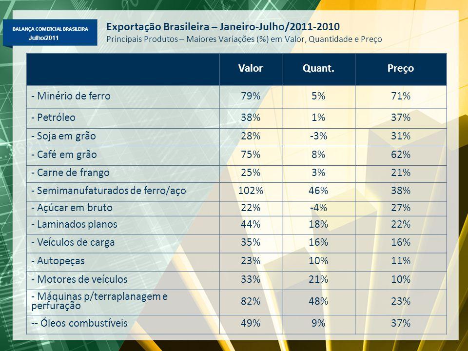 BALANÇA COMERCIAL BRASILEIRA Maio/2011 Julho/2011 Exportação Brasileira – Janeiro-Julho/2011-2010 Principais Produtos – Maiores Variações (%) em Valor