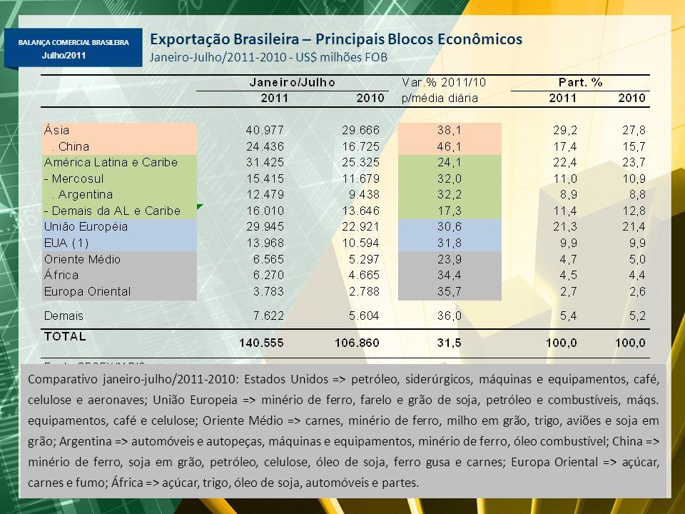 BALANÇA COMERCIAL BRASILEIRA Maio/2011 Julho/2011 Exportação Brasileira – Principais Blocos Econômicos Janeiro-Julho/2011-2010 - US$ milhões FOB Compa