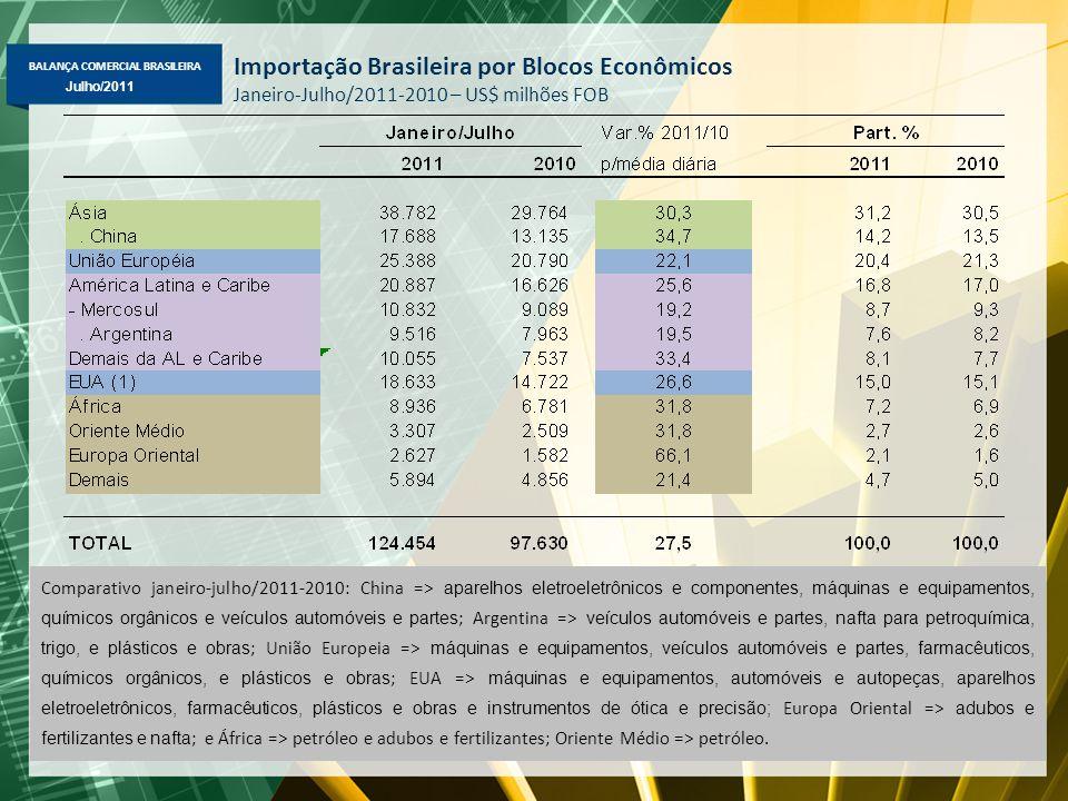 BALANÇA COMERCIAL BRASILEIRA Maio/2011 Julho/2011 Importação Brasileira por Blocos Econômicos Janeiro-Julho/2011-2010 – US$ milhões FOB Comparativo ja