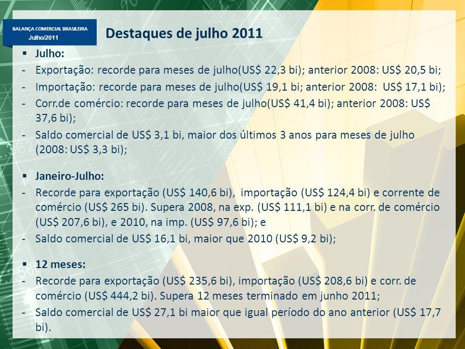 BALANÇA COMERCIAL BRASILEIRA Maio/2011 Julho/2011 Destaques de julho 2011  Julho: -Exportação: recorde para meses de julho(US$ 22,3 bi); anterior 200