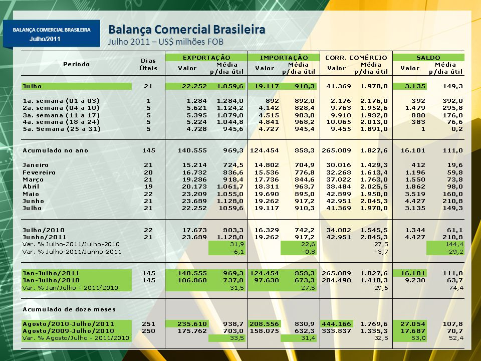 BALANÇA COMERCIAL BRASILEIRA Maio/2011 Julho/2011 Exportação Mensal Média diária – US$ milhões FOB