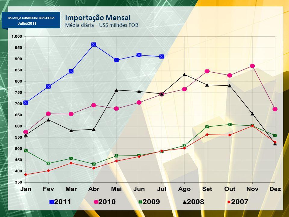 BALANÇA COMERCIAL BRASILEIRA Maio/2011 Julho/2011 Importação Mensal Média diária – US$ milhões FOB
