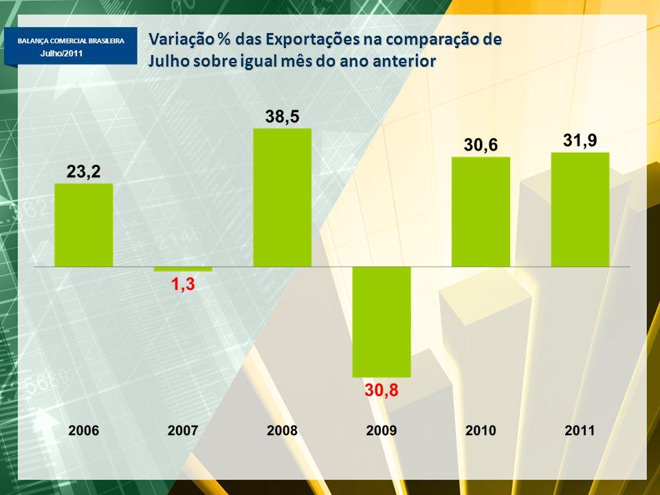 BALANÇA COMERCIAL BRASILEIRA Maio/2011 Julho/2011 Variação % das Exportações na comparação de Julho sobre igual mês do ano anterior