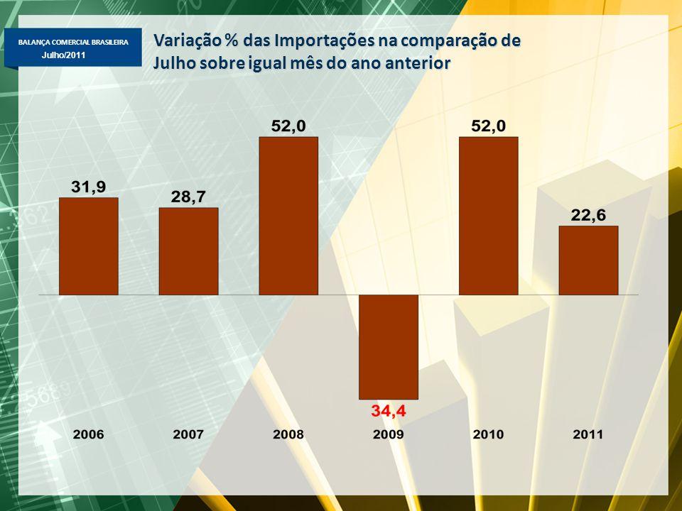 BALANÇA COMERCIAL BRASILEIRA Maio/2011 Julho/2011 Destaques de julho 2011  Exportações -Total: +31,9% jul-11/jul-10, para US$ 22,3 bi -Básicos: +40,6%, para US$ 10,7 bi -Semimanufaturados: +35,4%, para US$ 3,3 bi -Manufaturados: +19,5%, para US$ 7,8 bi -Destaque de produtos: minério de ferro, petróleo, soja em grão, café, açúcar, autopeças, semimanufaturados de ferro/aço, café, óleos combustíveis, motores para veículos, polímeros plásticos, máqs.