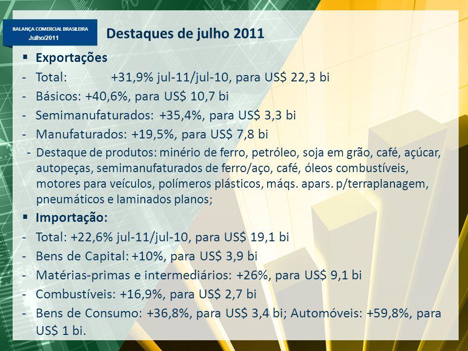BALANÇA COMERCIAL BRASILEIRA Maio/2011 Julho/2011 Exportação Brasileira Fator Agregado – Janeiro-Julho/2011-2010 – US$ milhões FOB Destaques em janeiro-julho/2011-2010: Básicos => minério de ferro (US$ 22,1 bi, +79%); petróleo (US$ 12 bi, +39%), soja em grão (US$ 10,6 bi, +28%), café em grão (US$ 4,1 bi, +75%), carne de frango (US$ 4 bi, +25%); Semimanufaturados => açúcar em bruto (US$ 5,4 bi, +22%), semimanufaturados de ferro/aço (US$ 2,7 bi, +101%), ferro-gusa (US$ 1 bi, +78%) e óleo de soja em bruto (US$ 1 bi, +62%); Manufaturados => máqs.