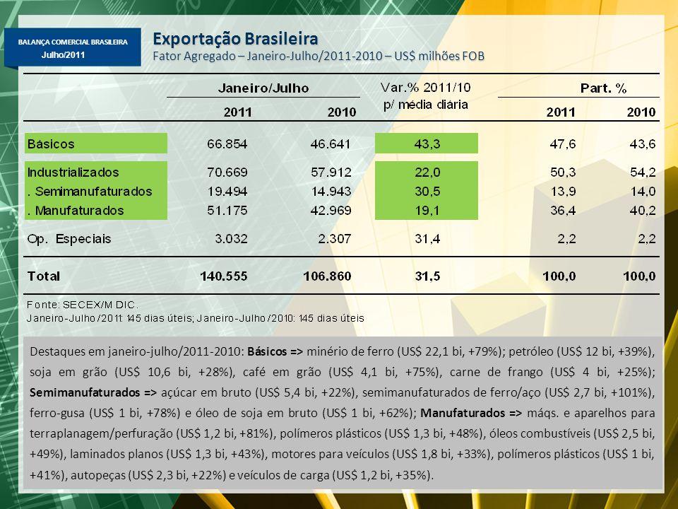 BALANÇA COMERCIAL BRASILEIRA Maio/2011 Julho/2011 Exportação Brasileira – Janeiro-Julho/2011-2010 Principais Produtos – Maiores Variações (%) em Valor, Quantidade e Preço ValorQuant.Preço - Minério de ferro79%5%71% - Petróleo38%1%37% - Soja em grão28%-3%31% - Café em grão75%8%62% - Carne de frango25%3%21% - Semimanufaturados de ferro/aço102%46%38% - Açúcar em bruto22%-4%27% - Laminados planos44%18%22% - Veículos de carga35%16% - Autopeças23%10%11% - Motores de veículos33%21%10% - Máquinas p/terraplanagem e perfuração 82%48%23% -- Óleos combustíveis49%9%37%