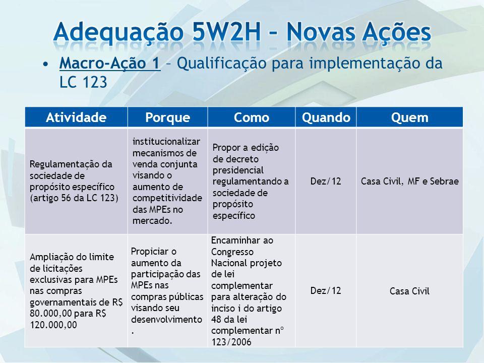 Macro-Ação 1 – Qualificação para implementação da LC 123 AtividadePorqueComoQuandoQuem Regulamentação da sociedade de propósito específico (artigo 56