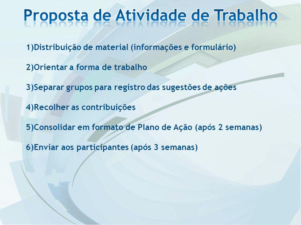 1)Distribuição de material (informações e formulário) 2)Orientar a forma de trabalho 3)Separar grupos para registro das sugestões de ações 4)Recolher