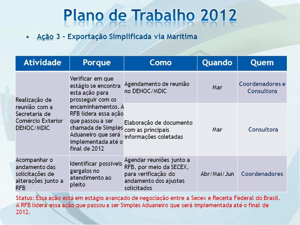 Ação 3 - Exportação Simplificada via Marítima AtividadePorqueComoQuandoQuem Realização de reunião com a Secretaria de Comércio Exterior DENOC/MDIC Ver