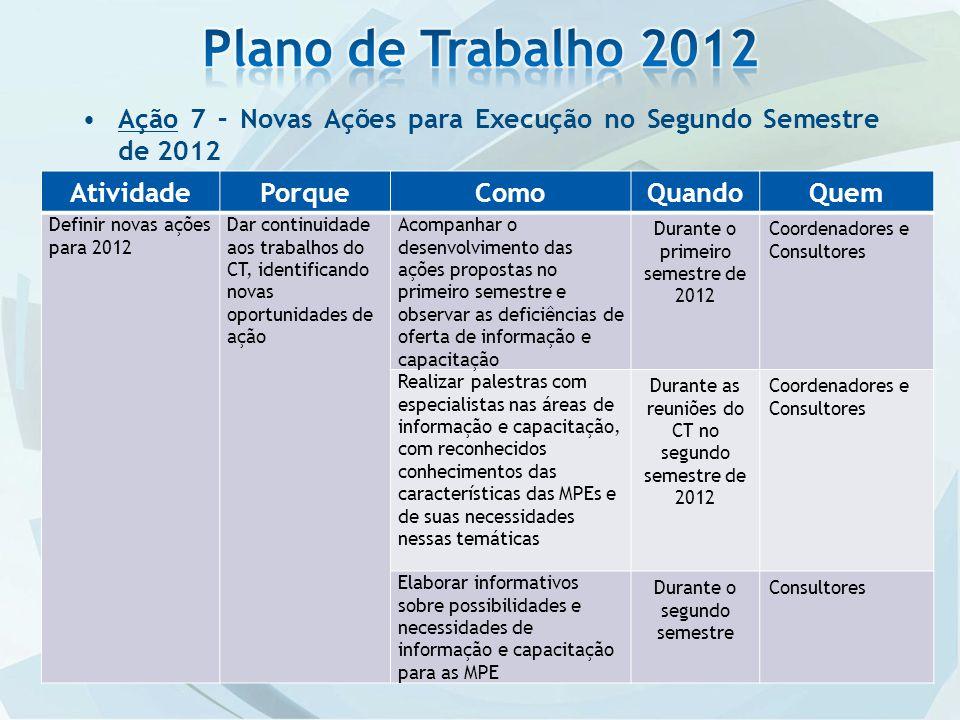 Ação 7 – Novas Ações para Execução no Segundo Semestre de 2012 AtividadePorqueComoQuandoQuem Definir novas ações para 2012 Dar continuidade aos trabal