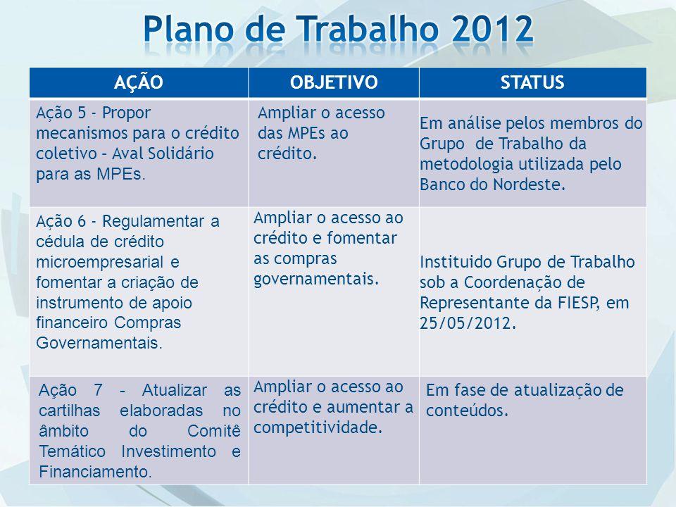 AÇÃOOBJETIVOSTATUS Ação 5 - Propor mecanismos para o crédito coletivo – Aval Solidário pa ra as MPEs.