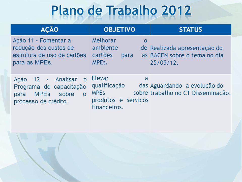 AÇÃOOBJETIVOSTATUS Ação 11 - Fomentar a r edução dos custos de estrutura de uso de cartões para as MPEs.