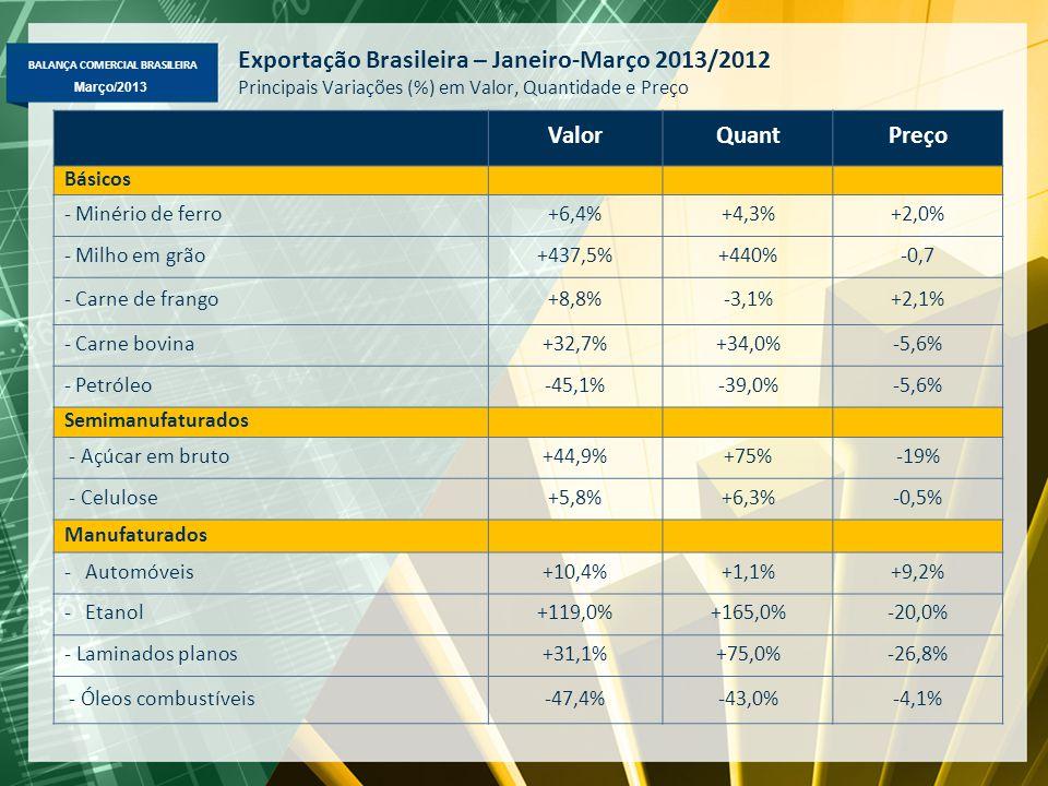 BALANÇA COMERCIAL BRASILEIRA Março/2013 Exportação Brasileira – Janeiro-Março 2013/2012 Principais Variações (%) em Valor, Quantidade e Preço ValorQuantPreço Básicos - Minério de ferro+6,4%+4,3%+2,0% - Milho em grão+437,5%+440%-0,7 - Carne de frango+8,8%-3,1%+2,1% - Carne bovina+32,7%+34,0%-5,6% - Petróleo-45,1%-39,0%-5,6% Semimanufaturados - Açúcar em bruto+44,9%+75%-19% - Celulose+5,8%+6,3%-0,5% Manufaturados -Automóveis+10,4%+1,1%+9,2% -Etanol+119,0%+165,0%-20,0% - Laminados planos+31,1%+75,0%-26,8% - Óleos combustíveis-47,4%-43,0%-4,1%