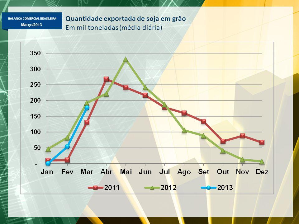 BALANÇA COMERCIAL BRASILEIRA Março/2013 Quantidade exportada de soja em grão Em mil toneladas (média diária)