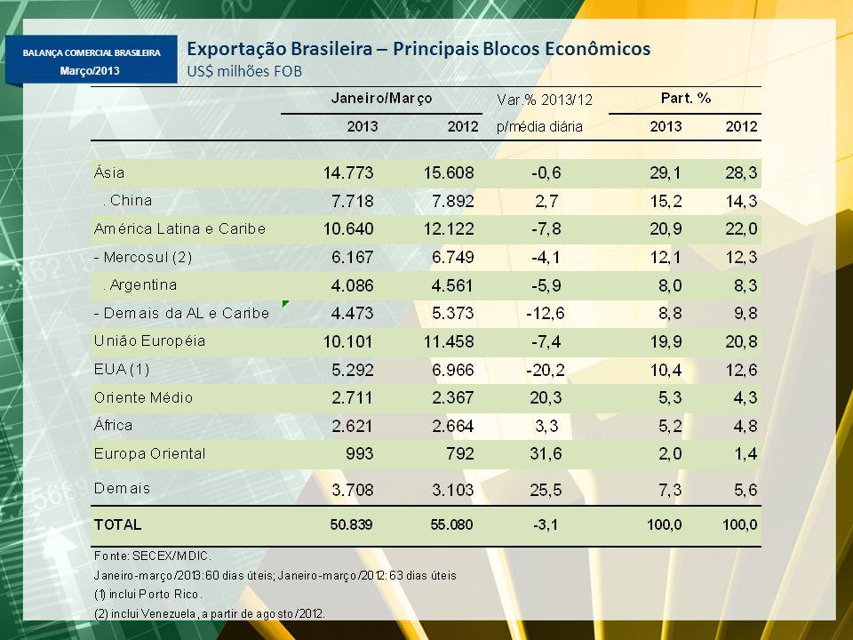 BALANÇA COMERCIAL BRASILEIRA Março/2013 Exportação Brasileira – Principais Blocos Econômicos US$ milhões FOB