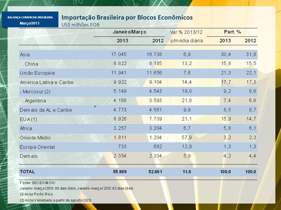 BALANÇA COMERCIAL BRASILEIRA Março/2013 Importação Brasileira por Blocos Econômicos US$ milhões FOB