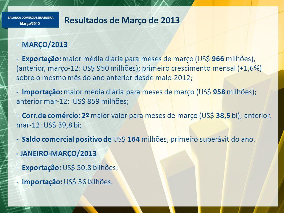 BALANÇA COMERCIAL BRASILEIRA Março/2013 Resultados de Março de 2013 -MARÇO/2013 -Exportação: maior média diária para meses de março (US$ 966 milhões), (anterior, março-12: US$ 950 milhões); primeiro crescimento mensal (+1,6%) sobre o mesmo mês do ano anterior desde maio-2012; -Importação: maior média diária para meses de março (US$ 958 milhões); anterior mar-12: US$ 859 milhões; -Corr.de comércio: 2º maior valor para meses de março (US$ 38,5 bi); anterior, mar-12: US$ 39,8 bi; -Saldo comercial positivo de US$ 164 milhões, primeiro superávit do ano.