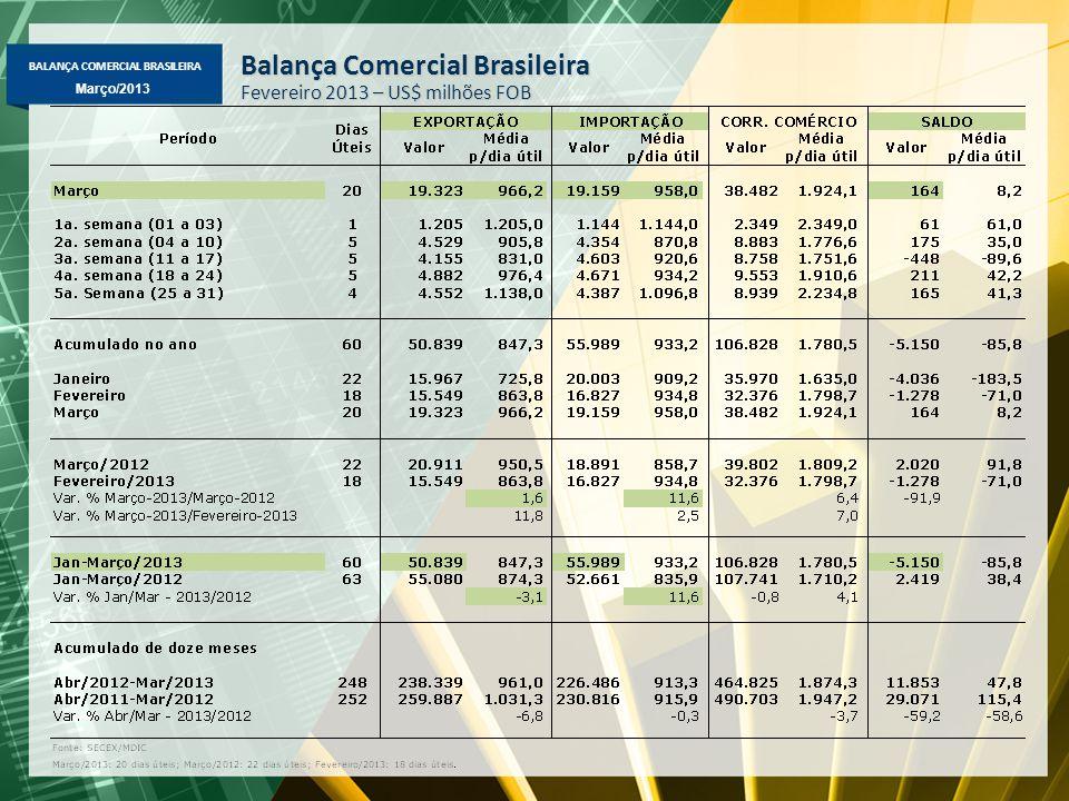 BALANÇA COMERCIAL BRASILEIRA Março/2013 Exportação Mensal Média diária – US$ milhões FOB