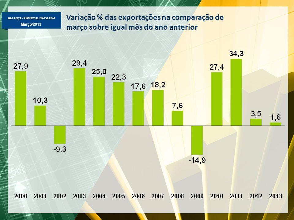 BALANÇA COMERCIAL BRASILEIRA Março/2013 Variação % das exportações na comparação de março sobre igual mês do ano anterior
