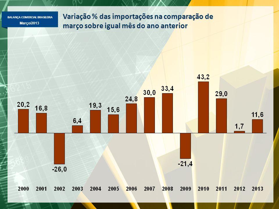 BALANÇA COMERCIAL BRASILEIRA Março/2013 Desempenho de Março 2013  Exportação - Total de US$ 19,3 bi (+1,6%) -Básicos: -3,7%, para US$ 8,9 bi (sem petróleo, aumento de 4,1%) -Semimanufaturados: +17,2%, para US$ 2,6 bi -Manufaturados: +4,1%, para US$ 7,5 bi -Destaque de produtos: -Básicos => aumento: milho (+614%, US$ 474 mi), carne de frango (+11,4%, US$ 643 mi), carne bovina (+27,1%, US$ 394 mi); queda: petróleo (-33%, US$ 1,3 bi); Semimanufaturados => aumento: açúcar em bruto (+32%, US$ 683 mi ), celulose (+11%, US$ 401 mi); Manufaturados => plataforma (US$ 802 mi), automóveis (4,9%, US$ 276 mi), suco de laranja congelado (+25%, US$ 114 milhões) e motores e geradores elétricos (+4,3%, US$ 151 mi).