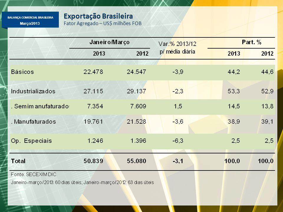 BALANÇA COMERCIAL BRASILEIRA Março/2013 Exportação Brasileira Fator Agregado – US$ milhões FOB