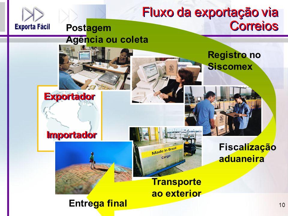 Exportador Importador Postagem Agência ou coleta Registro no Siscomex Fiscalização aduaneira Transporte ao exterior Entrega final Fluxo da exportação