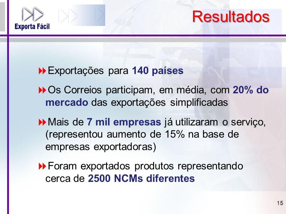 Resultados 15  Exportações para 140 países  Os Correios participam, em média, com 20% do mercado das exportações simplificadas  Mais de 7 mil empre