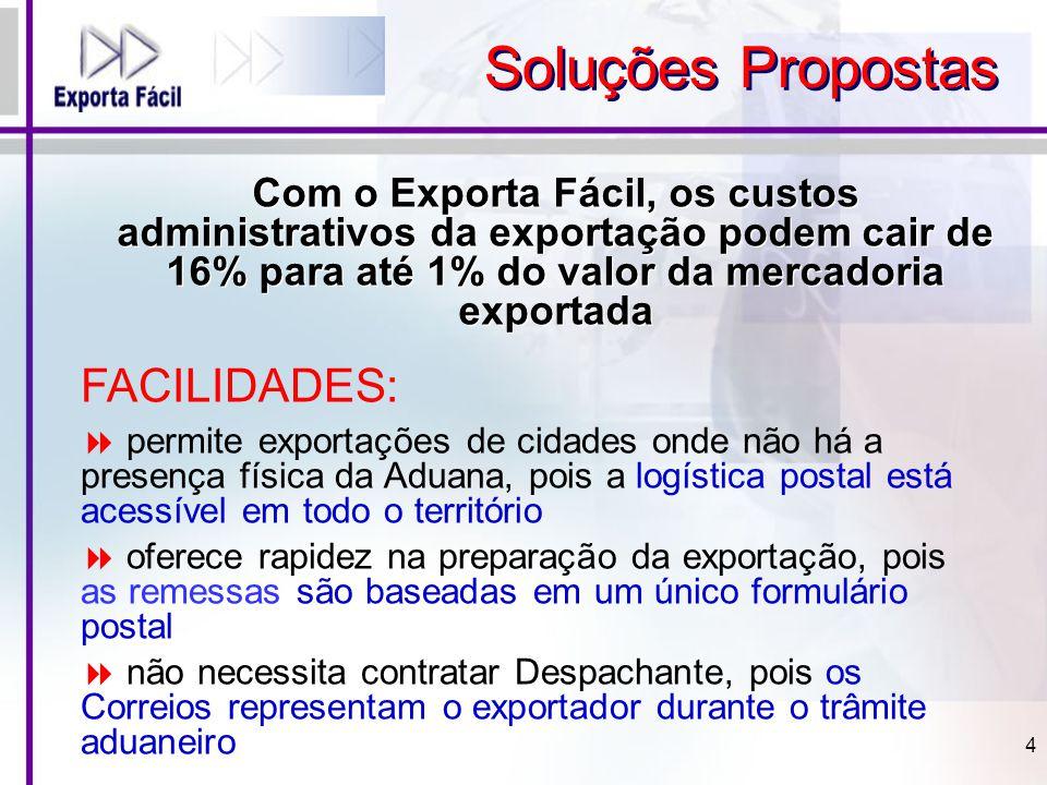 Com o Exporta Fácil, os custos administrativos da exportação podem cair de 16% para até 1% do valor da mercadoria exportada 4 Soluções Propostas FACIL