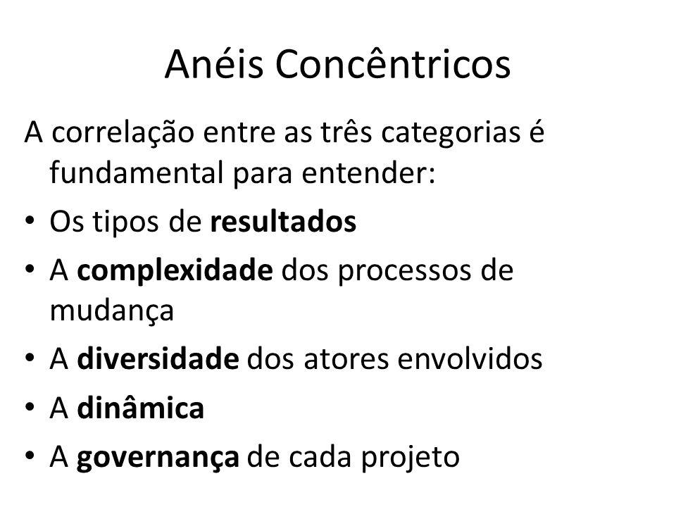 A correlação entre as três categorias é fundamental para entender: Os tipos de resultados A complexidade dos processos de mudança A diversidade dos atores envolvidos A dinâmica A governança de cada projeto