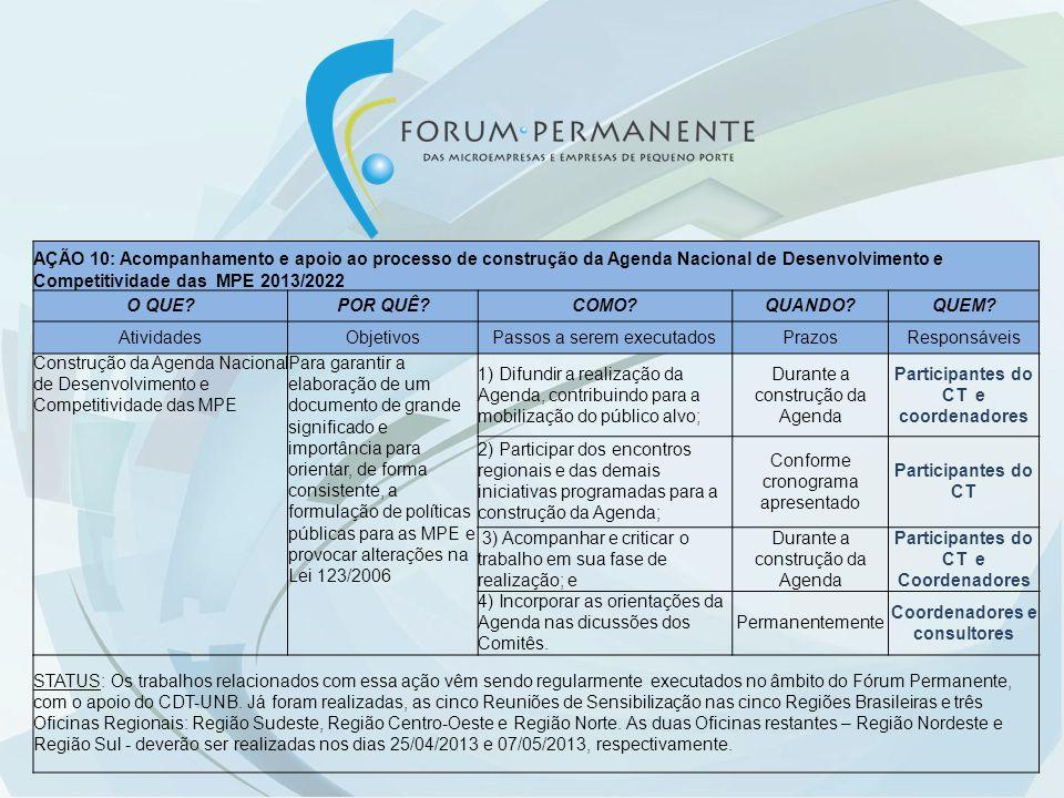 AÇÃO 10: Acompanhamento e apoio ao processo de construção da Agenda Nacional de Desenvolvimento e Competitividade das MPE 2013/2022 O QUE?POR QUÊ?COMO