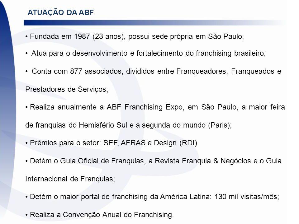ATUAÇÃO DA ABF Fundada em 1987 (23 anos), possui sede própria em São Paulo; Atua para o desenvolvimento e fortalecimento do franchising brasileiro; Co