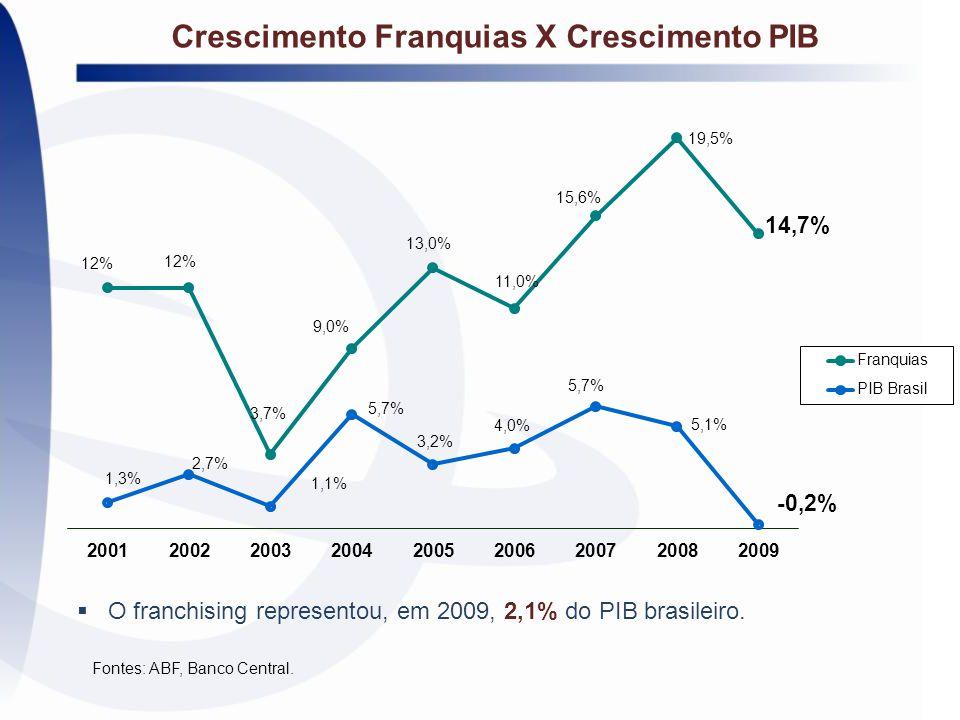 Crescimento Franquias X Crescimento PIB Fontes: ABF, Banco Central.  O franchising representou, em 2009, 2,1% do PIB brasileiro.