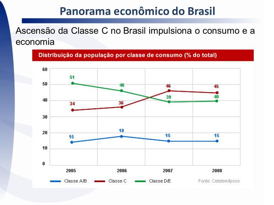 Panorama econômico do Brasil Ascensão da Classe C no Brasil impulsiona o consumo e a economia