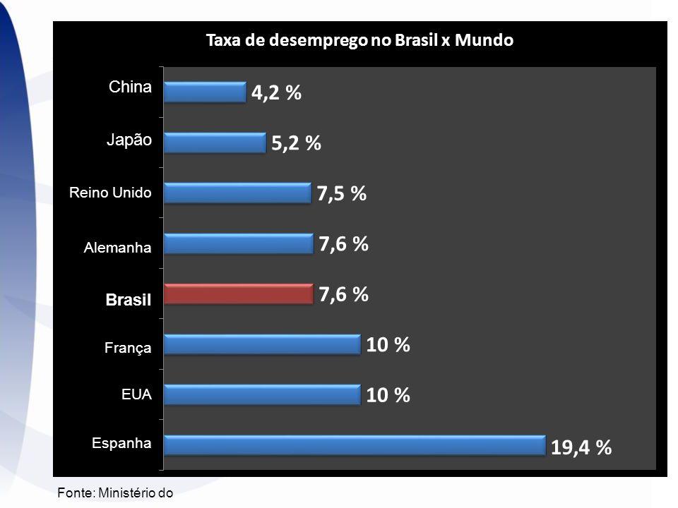Fonte: Ministério do China Japão Reino Unido Alemanha Brasil França EUA Espanha