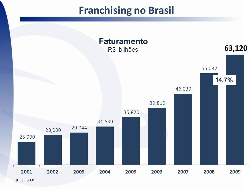 Faturamento R$ bilhões Fonte: ABF Franchising no Brasil