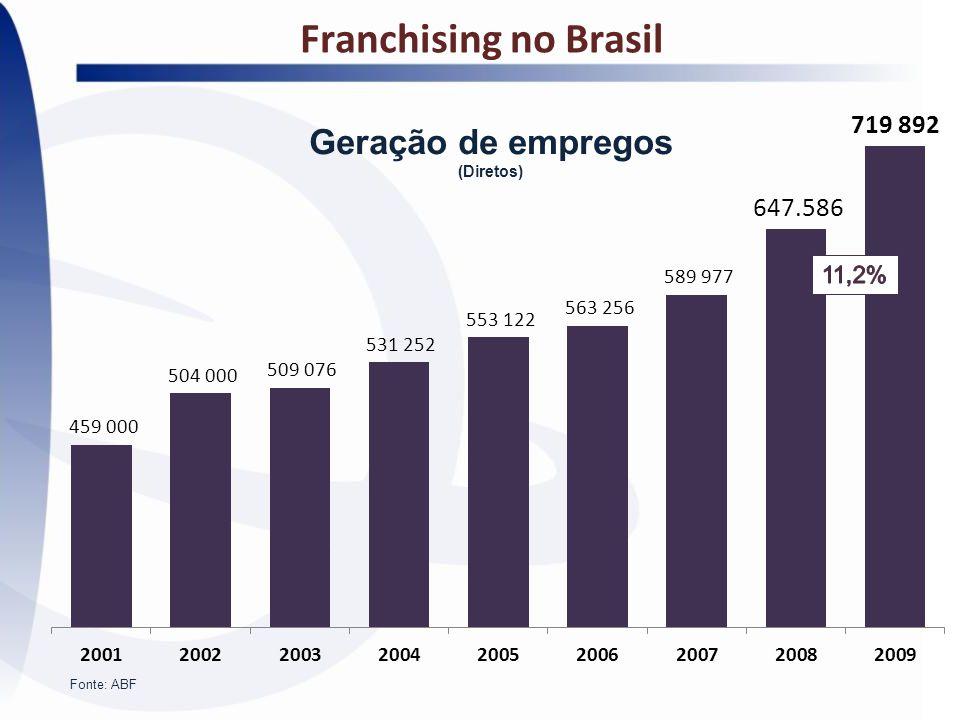 Franchising no Brasil Fonte: ABF Geração de empregos (Diretos)