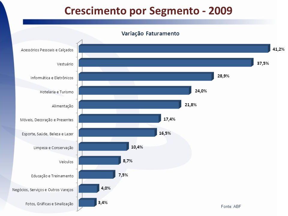 Variação Faturamento Crescimento por Segmento - 2009 Fonte: ABF