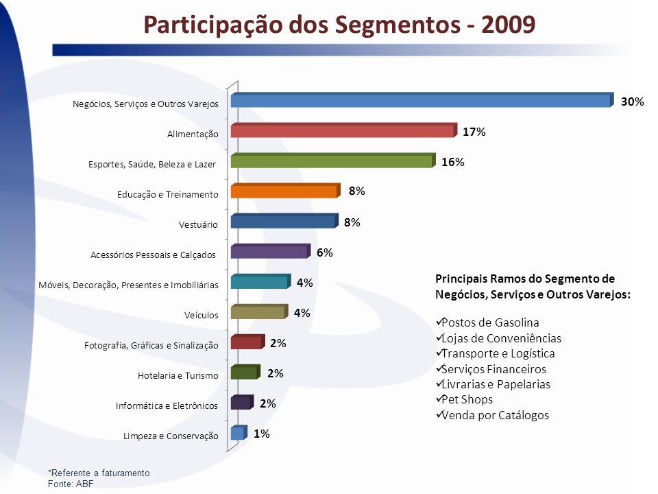 Participação dos Segmentos - 2009 *Referente a faturamento Fonte: ABF