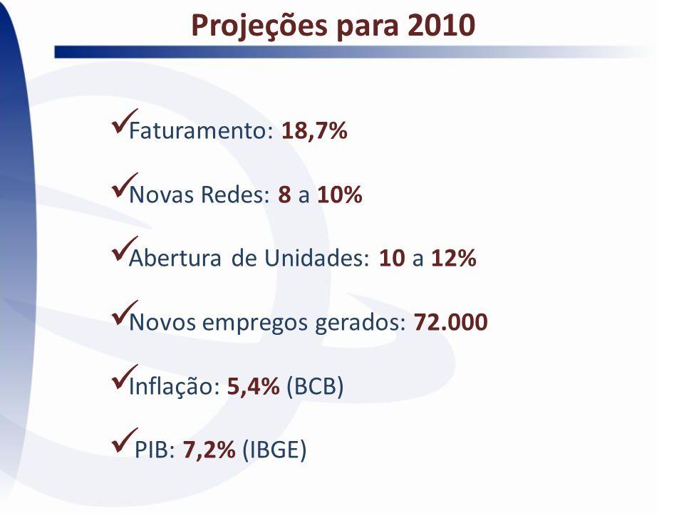 Projeções para 2010 Faturamento: 18,7% Novas Redes: 8 a 10% Abertura de Unidades: 10 a 12% Novos empregos gerados: 72.000 Inflação: 5,4% (BCB) PIB: 7,