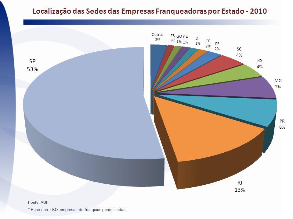 Localização das Sedes das Empresas Franqueadoras por Estado - 2010 Fonte: ABF * Base das 1.643 empresas de franquias pesquisadas