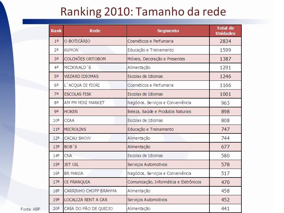 Ranking 2010: Tamanho da rede Fonte: ABF
