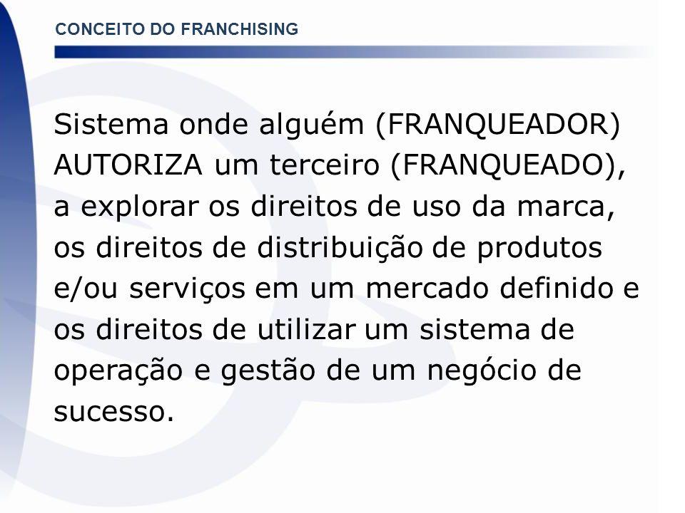 CONCEITO DO FRANCHISING Sistema onde alguém (FRANQUEADOR) AUTORIZA um terceiro (FRANQUEADO), a explorar os direitos de uso da marca, os direitos de di