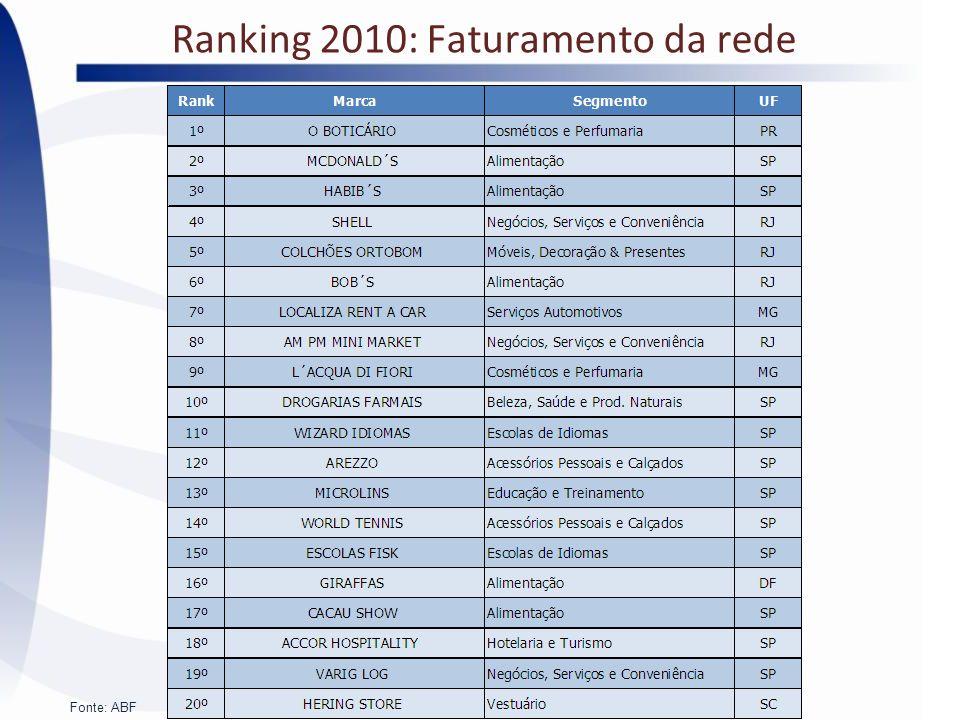Ranking 2010: Faturamento da rede Fonte: ABF